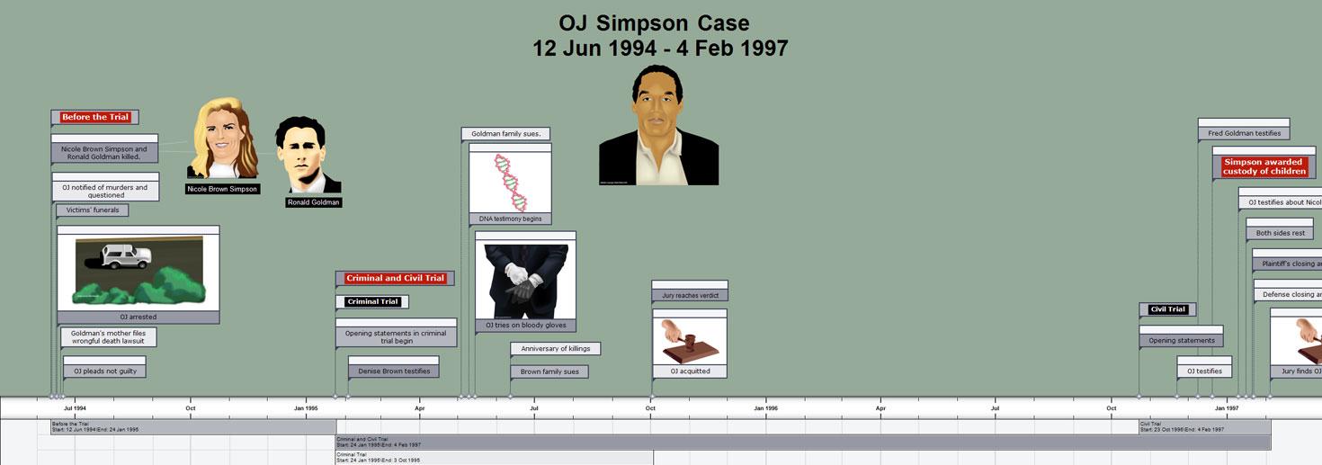Image Result For Oj Simpson