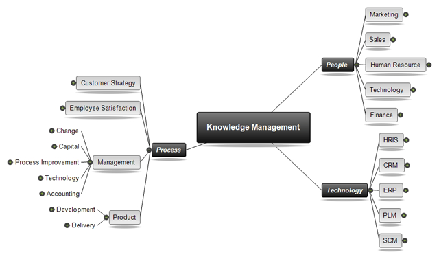 Knowledge Management Software Mindview 1 Software