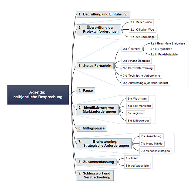mind mapping mindview