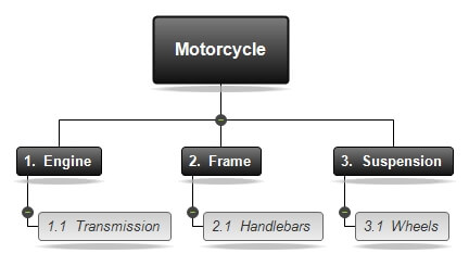 pbs product breakdown structure