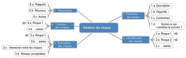 schemas heuristiques