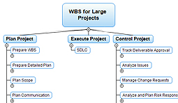 WBS software, work breakdown structure, WBS