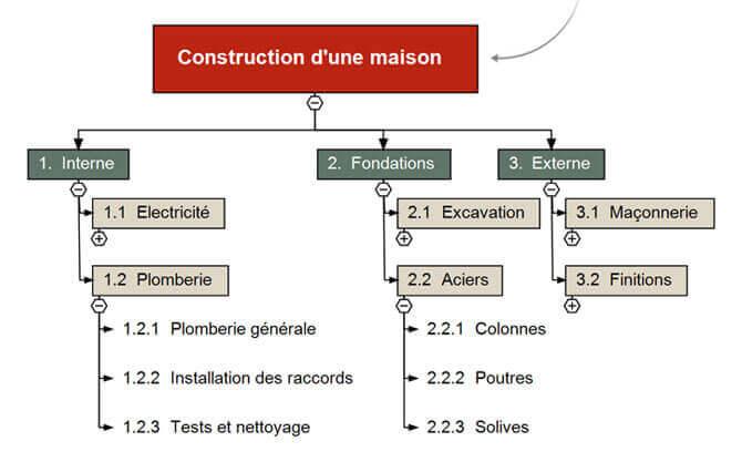WBS Software | Work Breakdown Structure Software