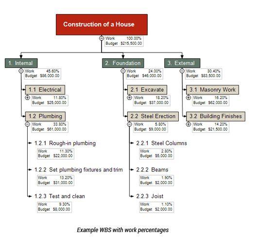 work breakdown structure sample pdf