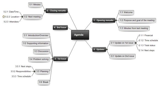 Concept Mapping With Mindview Mind Mapping Software