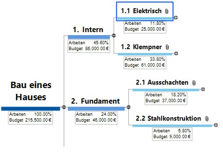 Mind Map und Kalkulation