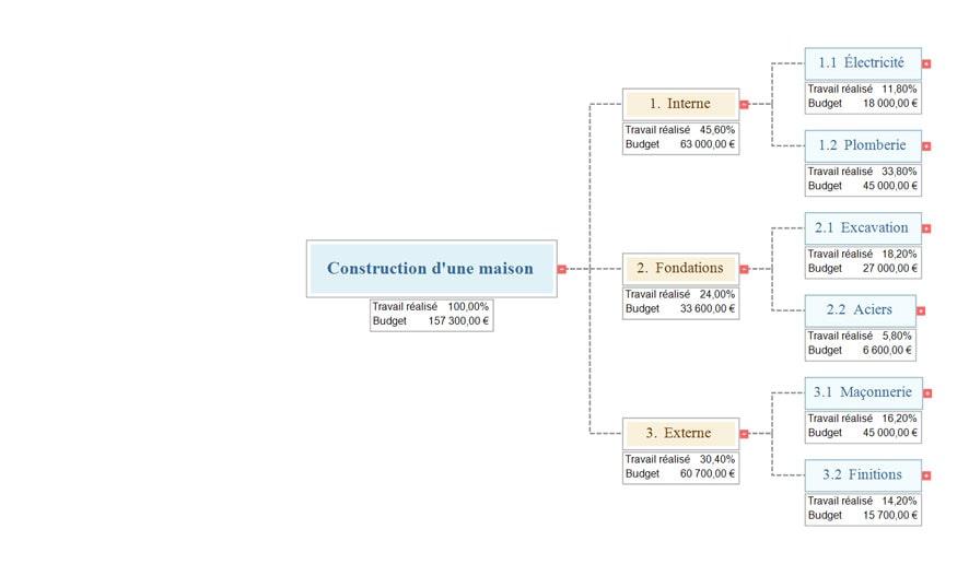 Logiciel WBS | Logiciel de création de structures WBS ...
